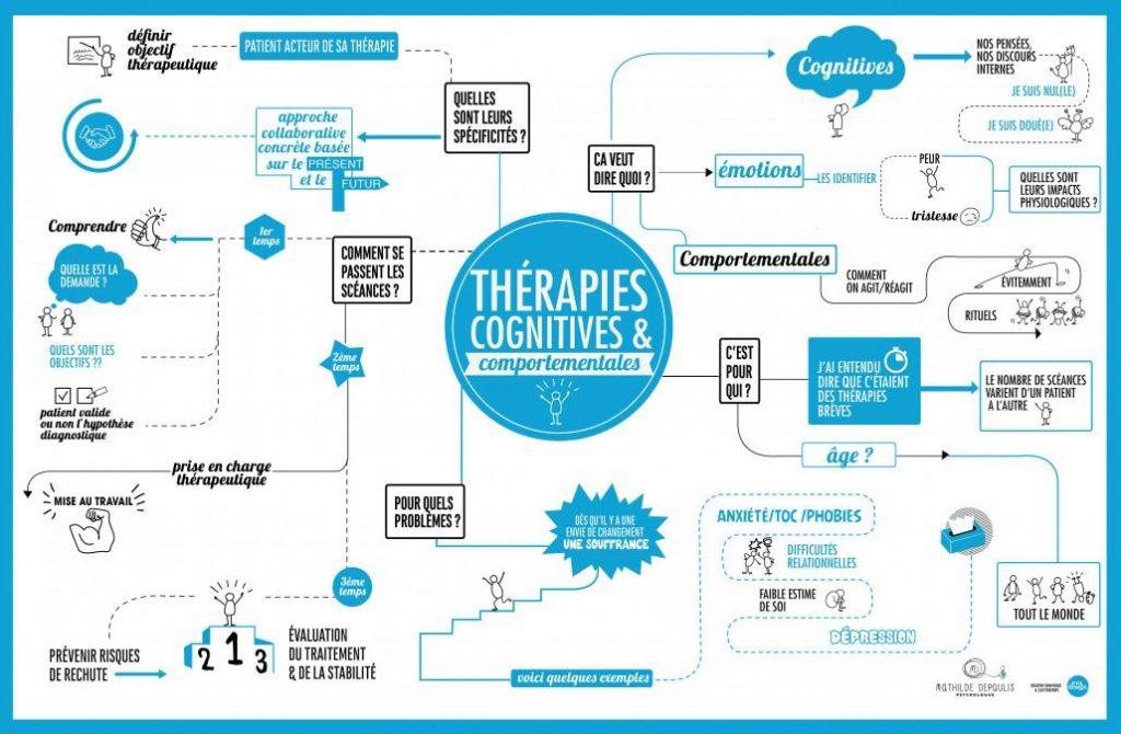 TCC, thérapies comportementales et cognitives, schéma de pensée, pensée automatique, pensée dysfonctionnelle